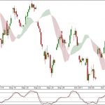 Nifty and Bank Nifty 90 min charts for 21 Oct 2011 Trading