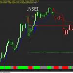 Nifty Nakshatra Trading System AFL code for Shorter timeframe Traders