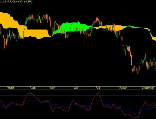 ICICI Bank Ichimoku Chart