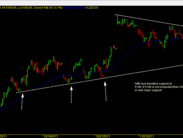 Nifty OHLC Chart