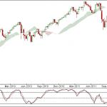 Dow Jones Weekly Charts indicates Bull market