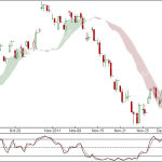 Nifty and Bank Nifty 4 hourly charts for 12th Dec 2011