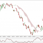 Nifty and Bank Nifty 90 min Charts for 2nd Dec 2011 Trading
