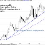 Hexaware Weekly Trend Analysis – Sell Alert