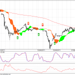 MCX Gold 90 min Ichimoku Chart with Buy and Sell Signals