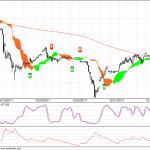 MCX Gold 90 min chart update for 17 Jan 2012 Trading