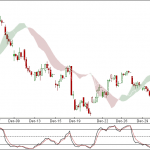 Nifty and Bank Nifty 90 min charts for 4th Jan 2012 Trading
