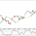 Nifty and Bank Nifty 90 min charts for 20 Jan 2012 Trading