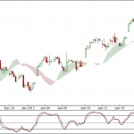 Nifty and Bank Nifty 90 min charts for 23 Jan 2012 Trading