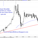Reliance Ltd Short Term and Long Term Overview