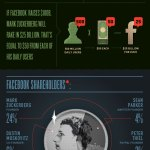 All you need to know about the 2012 Facebook's $100 Billion IPO  – Infographic