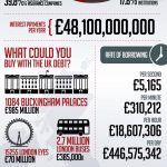 Britian's 1 Trillion Pound Debt : Infographic
