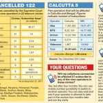 2G Specturm Scam and 2G Verdict Infographic