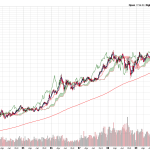 Gold Historical Weekly Charts turns to Buy Mode