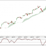 Nifty and Bank Nifty 90 min charts for 7th Feb 2012