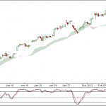 Nifty and Bank Nifty 90 min charts for 9th Feb 2012 Trading