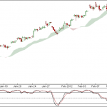 Nifty and Bank Nifty 90 min charts for 14 Feb 2012