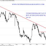 Short term Buy : Venkys India