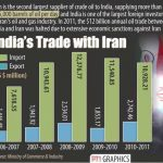 India to pay 45 Percent of Iranian Oil Imports in Rupees