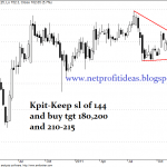 KPIT and KFA Airlines Short Term Buy