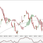 Nifty and Bank Nifty 90 min charts for 28th March 2012 Trading