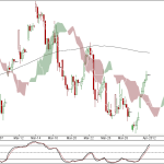Nifty and Bank Nifty 90 min charts for 2nd April 2012 Trading