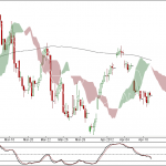Nifty and Bank Nifty 90 min charts for 11th April 2012 Trading