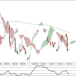 Nifty and Bank Nifty 90 min charts for 16 Apr 2012 Trading