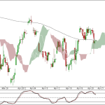 Nifty and Bank Nifty 90 min charts for 23 April 2012 Trading