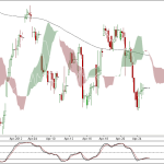 Nifty and Bank Nifty 90 min charts for 25 April 2012 Trading