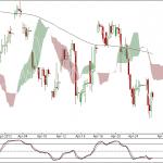 Nifty and Bank Nifty charts 90 min charts for 26 April 2012 Trading