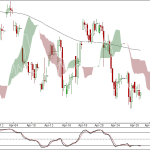 Nifty and Bank Nifty 90 min charts for 27 April 2012 Trading