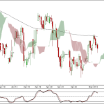 Nifty and Bank Nifty 90 min charts for 3rd May 2012 Trading