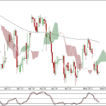 Nifty and Bank Nifty 90 min charts for 4th May 2012 Trading