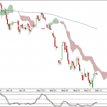 Nifty and Bank Nifty 90 min charts for 16 May 2012 Trading