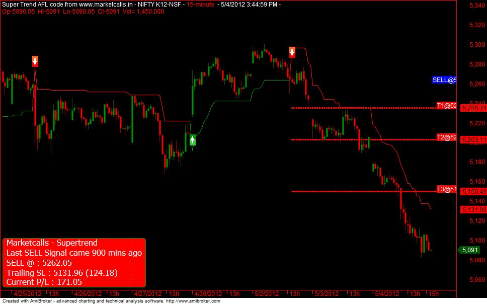 Nifty trading system amibroker