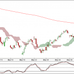Nifty and Bank Nifty 90 min charts for 8th June 2012 Trading