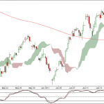 Nifty and Bank Nifty 90 min charts for 20 June 2012 Trading