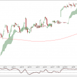 Nifty and Bank Nifty 90 min charts update for 10th July 2012