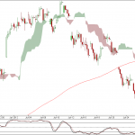 Nifty and Bank Nifty 90 min charts for 30th July 2012 Trading
