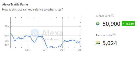 Alexa Rank Marketcalls