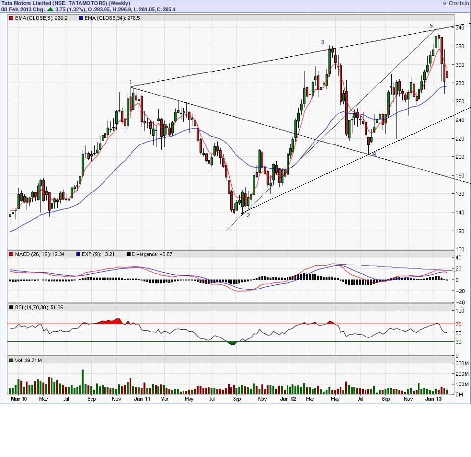 Tatamotors Weekly Charts And Wolfe Wave Pattern