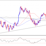 Copper technical outlook for 28 Feb 2013