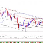 Gold Technical Outlook for 12th Feb 2012