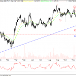 Technicals and Patterns with Ranbaxy Charts