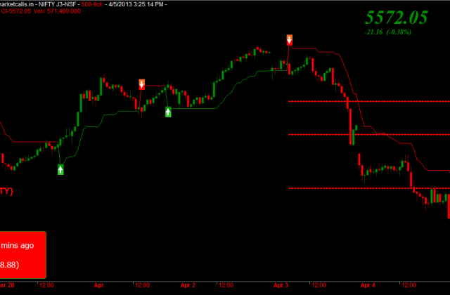 Nifty 500 Tick Charts