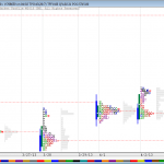 Nifty Market Profile Charts for 3rd April 2013 Trading
