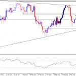 Crude technical outlook (09.04.2013) Crude still in tight range.