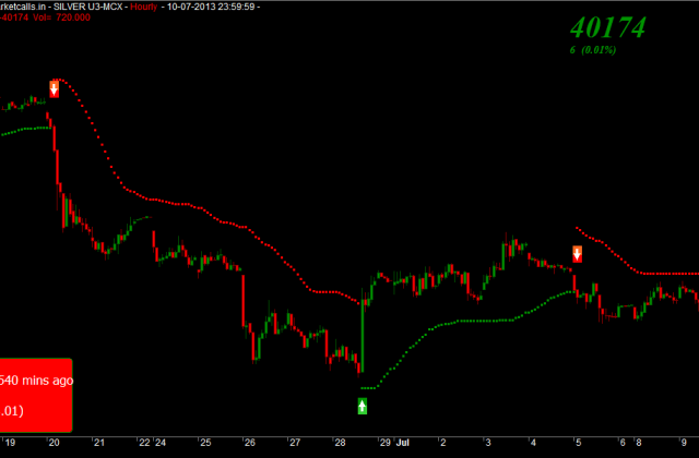 MCX Silver Hourly