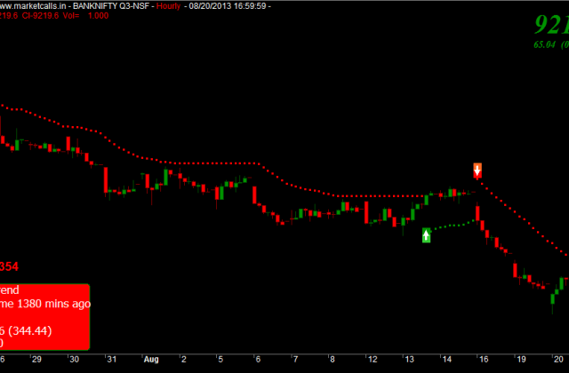 Banknifty Future